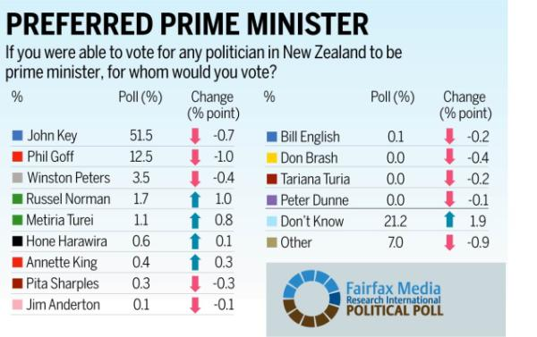 Results of the latest Fairfax Media-Research International political poll.