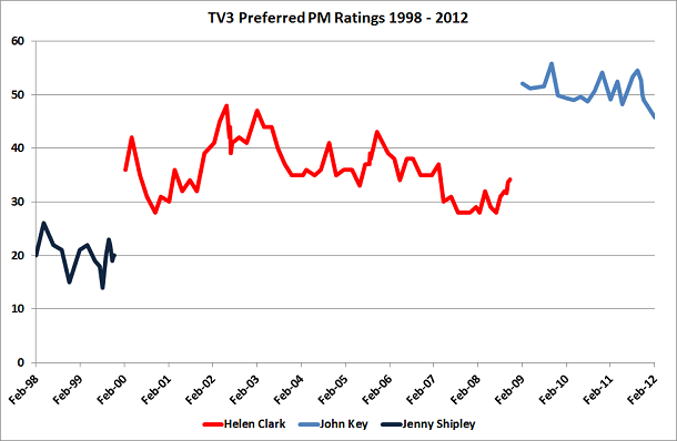 Preferred PM Ratings 1998 to 2012