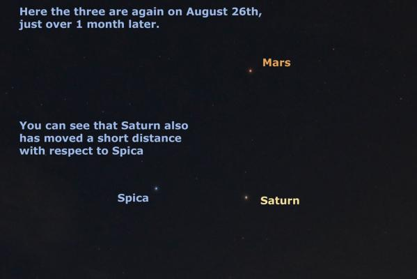 Mars, Saturn and Spica in August