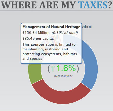 Where do my taxes go - DOC natural heritage spending 2012