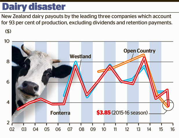 dairy giant fonterra on credit watch negative as gdt milk