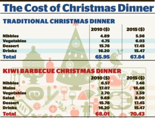 Cost of the average Christmas dinner goes up £ on last year as basket of goods to cook traditional meal soars to £ By Sean Poulter for the Daily Mail Updated: EST, 22 December