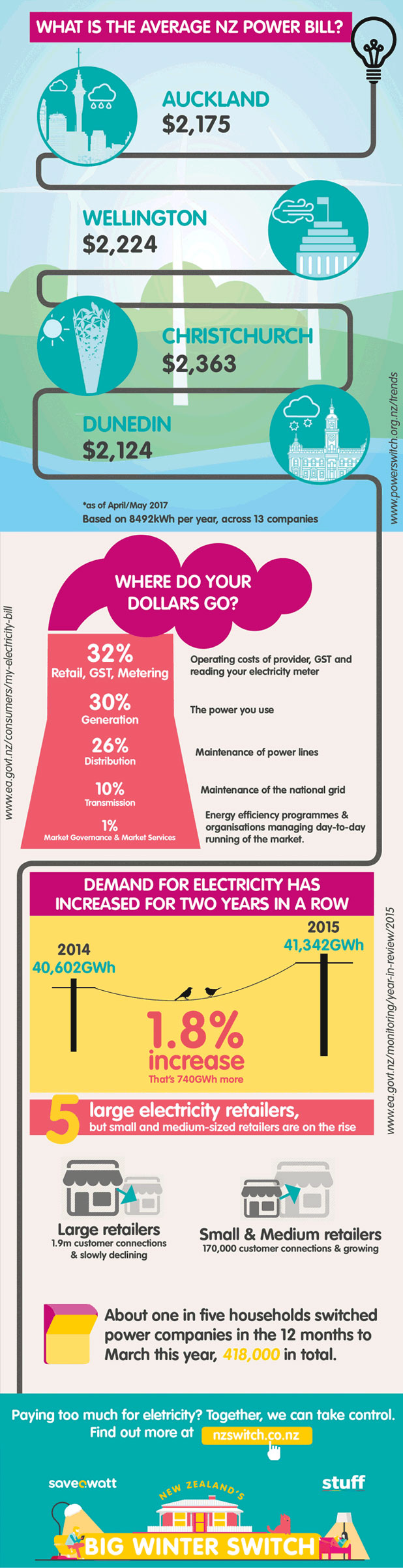 infographic what is the average new zealand power bill. Black Bedroom Furniture Sets. Home Design Ideas