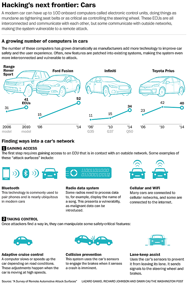 Automakers rush to add wireless features, leaving cars open