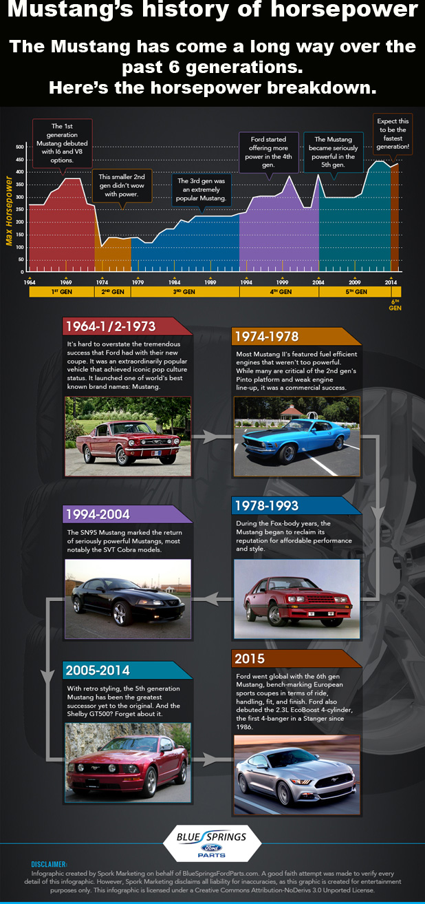 Even Mustangs In The 90s Werent As Great Cars From Late 60s At Least Terms Of Horsepower
