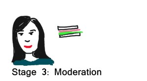 Stage 3 - Moderation