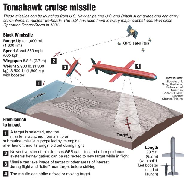 predator drone engine with Graphic The Tomahawk Cruise Missile on Ah 1z Cleared For Usmc Service moreover 298363544033269564 also Arcturus Adds Wgs Europa S Sigint System To T 20 Uas furthermore Krg9B likewise 36a33 Talon Grey Kit.