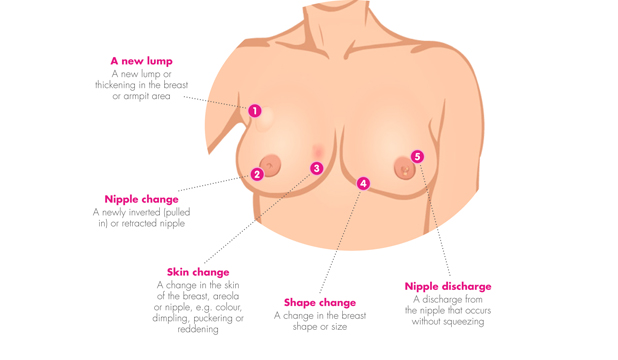 Nipples Banned From Tv Breast Cancer Ad Stuff Co Nz